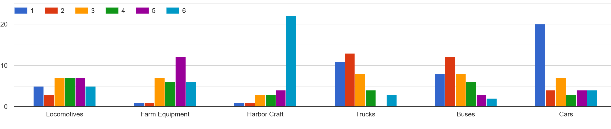 Graph showing individual needs ranking #1 Cars, #2 Trucks, #3Buses, #4 Locomotives, #5 Farm Equipment, #6 Harbor Craft