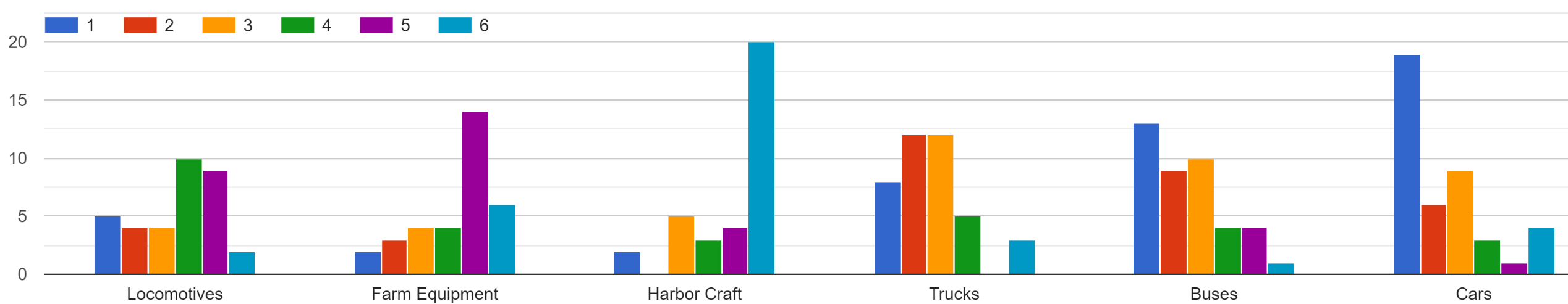 Graph showing community needs ranking #1 Cars, #2 Buses, #3 Trucks, #4 Locomotives, #5 Farm Equipment, #6 Harbor Craft